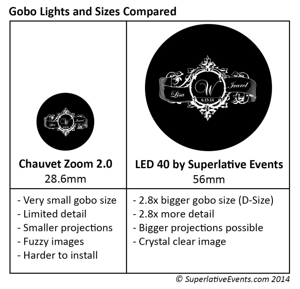 chauvet zoom gobo 2.0 vs LED 40