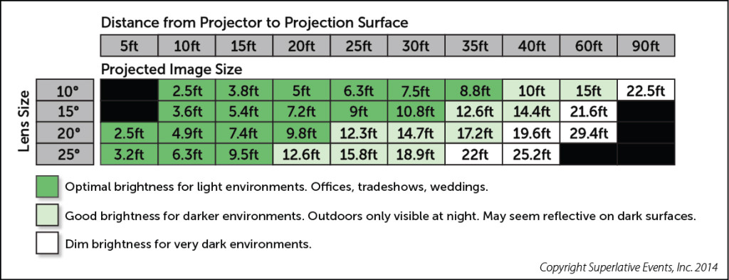 gobo image size projection chart.